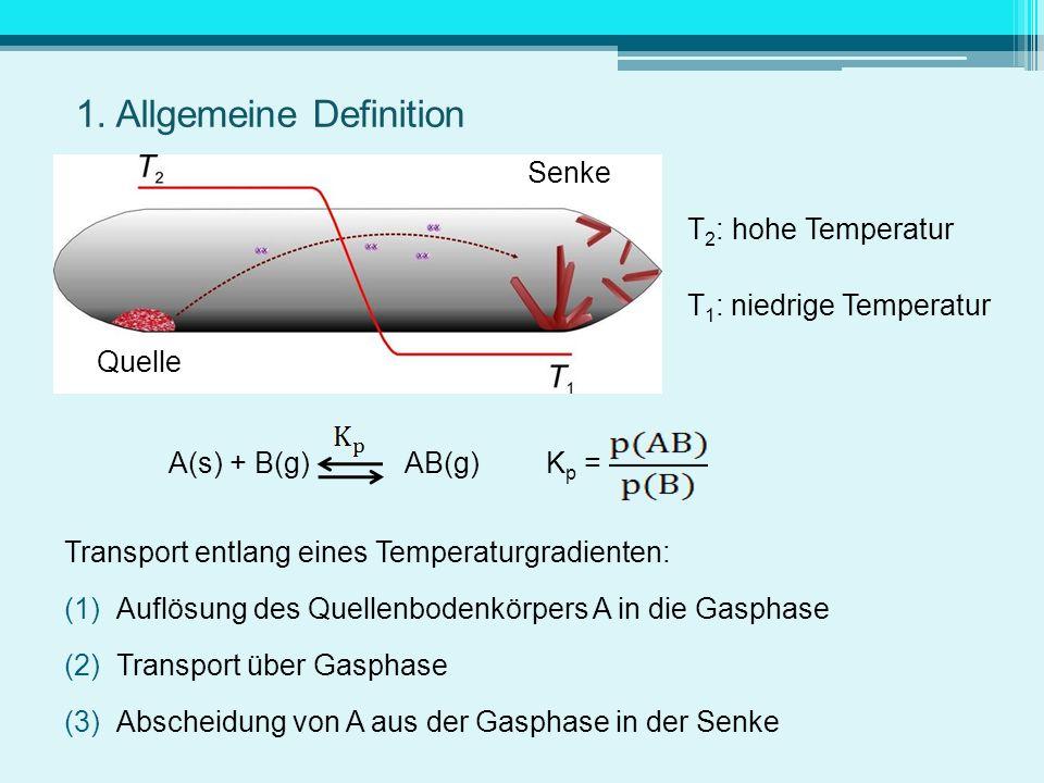 Senke T 2 : hohe Temperatur T 1 : niedrige Temperatur Quelle A(s) + B(g) AB(g) K p = Transport entlang eines Temperaturgradienten: (1)Auflösung des Qu