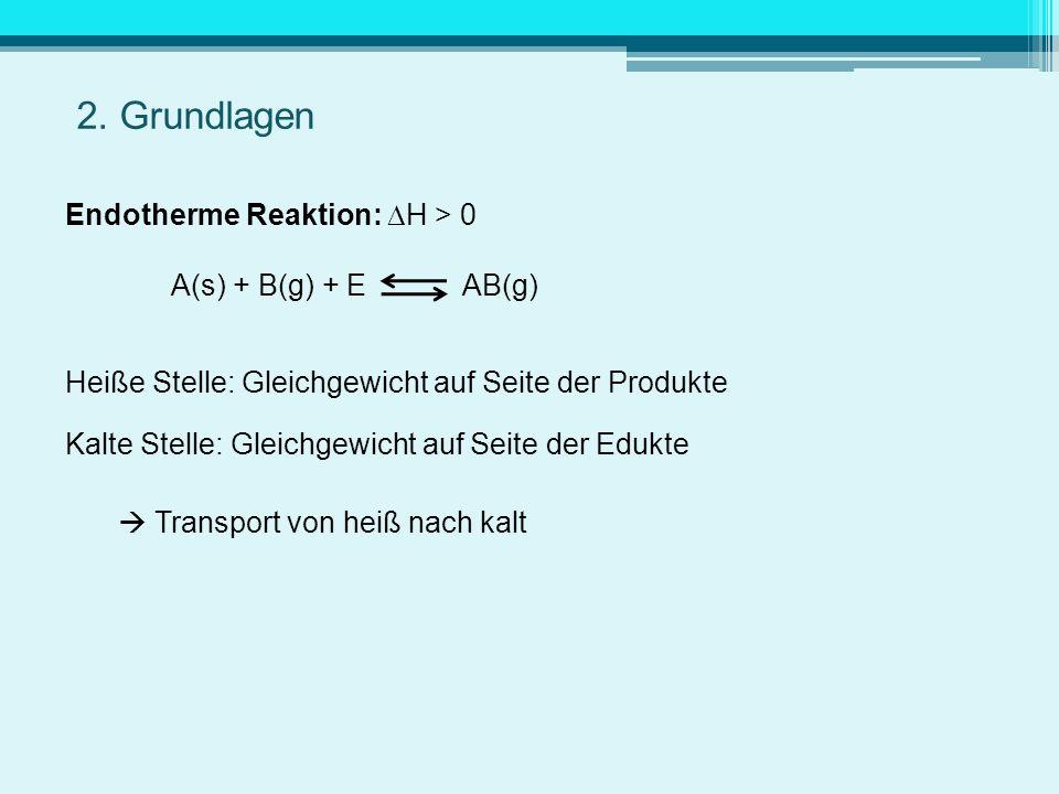 Endotherme Reaktion: H > 0 A(s) + B(g) + E AB(g) Heiße Stelle: Gleichgewicht auf Seite der Produkte Kalte Stelle: Gleichgewicht auf Seite der Edukte T