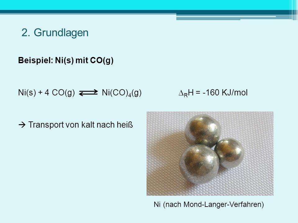 Beispiel: Ni(s) mit CO(g) Ni(s) + 4 CO(g) Ni(CO) 4 (g) R H = -160 KJ/mol Transport von kalt nach heiß Ni (nach Mond-Langer-Verfahren)