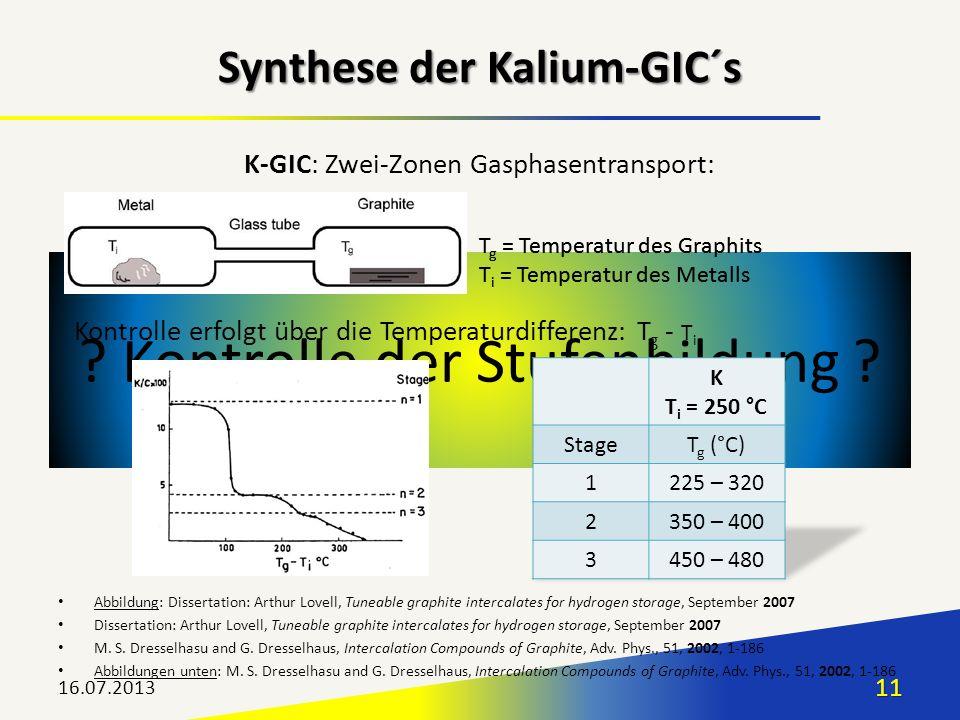 ? Kontrolle der Stufenbildung ? K-GIC: Zwei-Zonen Gasphasentransport: 16.07.201311 Synthese der Kalium-GIC´s Abbildung: Dissertation: Arthur Lovell, T