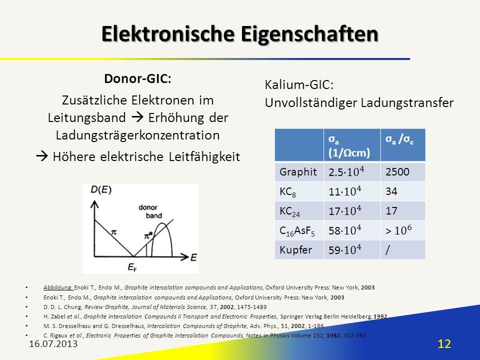 16.07.201312 Elektronische Eigenschaften Abbildung: Enoki T., Endo M., Graphite intercalation compounds and Applications, Oxford University Press: New