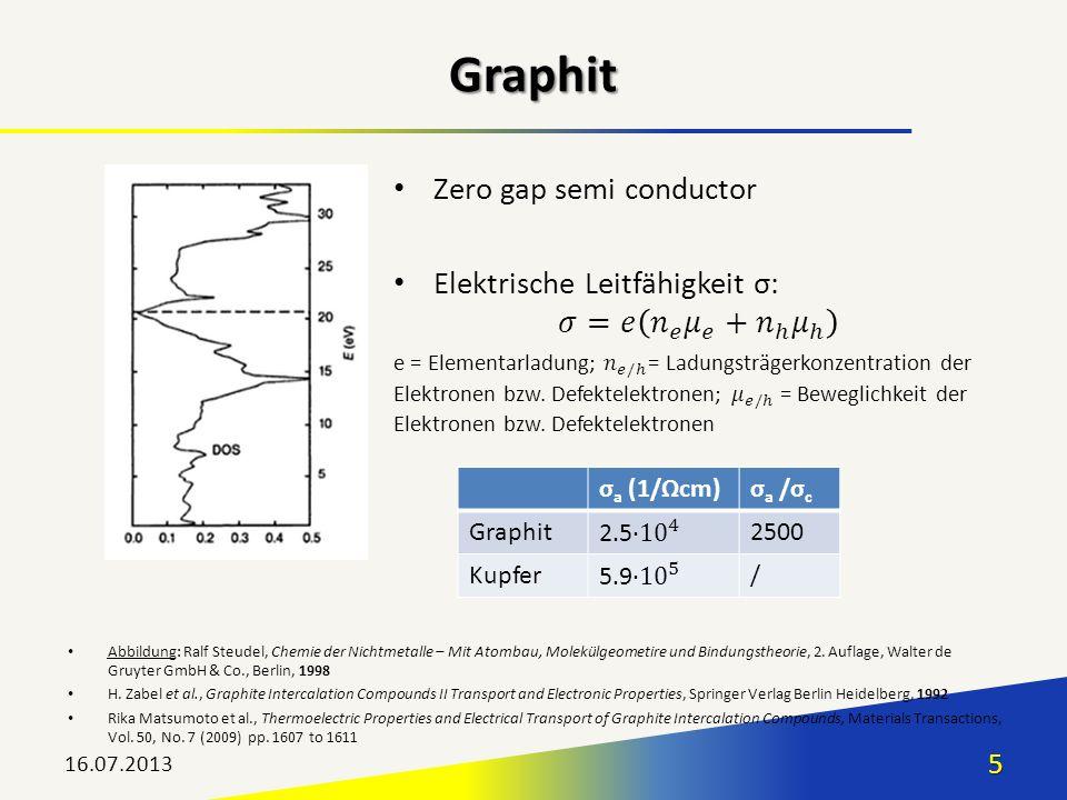16.07.20135 Graphit σ a (1/Ωcm)σ a /σ c Graphit2500 Kupfer/ Abbildung: Ralf Steudel, Chemie der Nichtmetalle – Mit Atombau, Molekülgeometire und Bindu