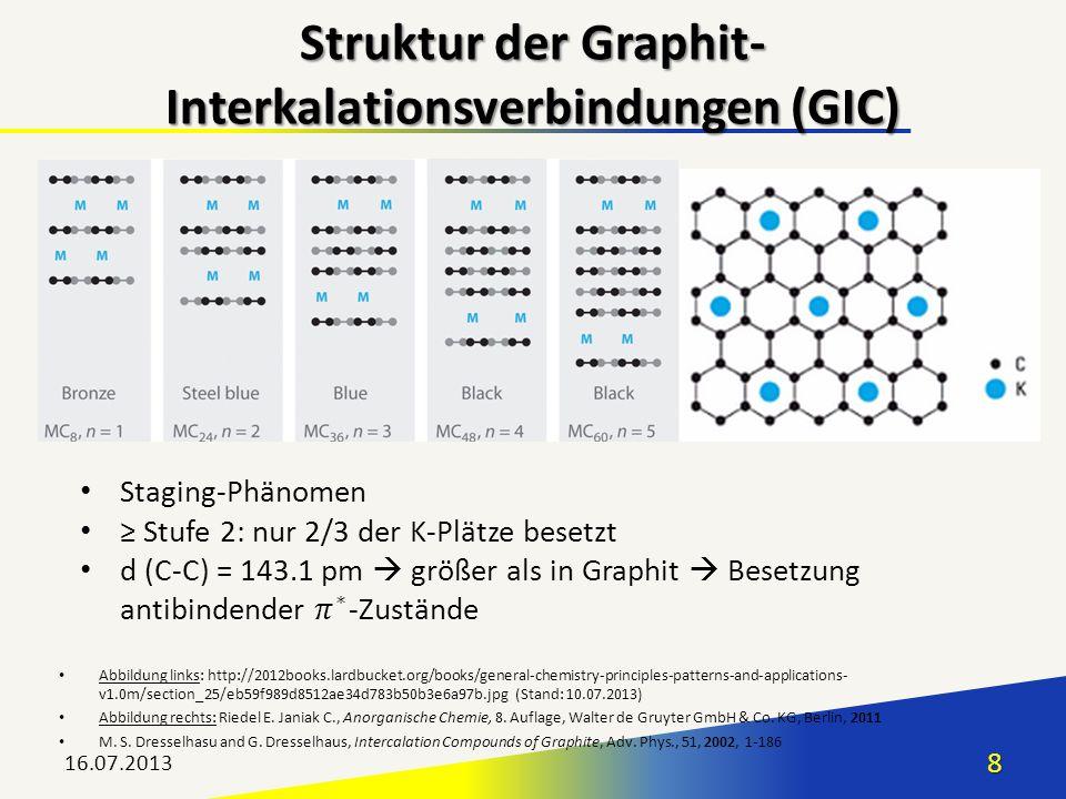 16.07.20138 Struktur der Graphit- Interkalationsverbindungen (GIC) Abbildung links: http://2012books.lardbucket.org/books/general-chemistry-principles