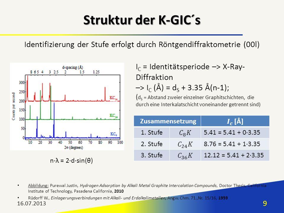 Zusammensetzung 1. Stufe5.41 = 5.41 + 03.35 2. Stufe8.76 = 5.41 + 13.35 3. Stufe12.12 = 5.41 + 23.35 16.07.20139 Struktur der K-GIC´s Abbildung: Purew