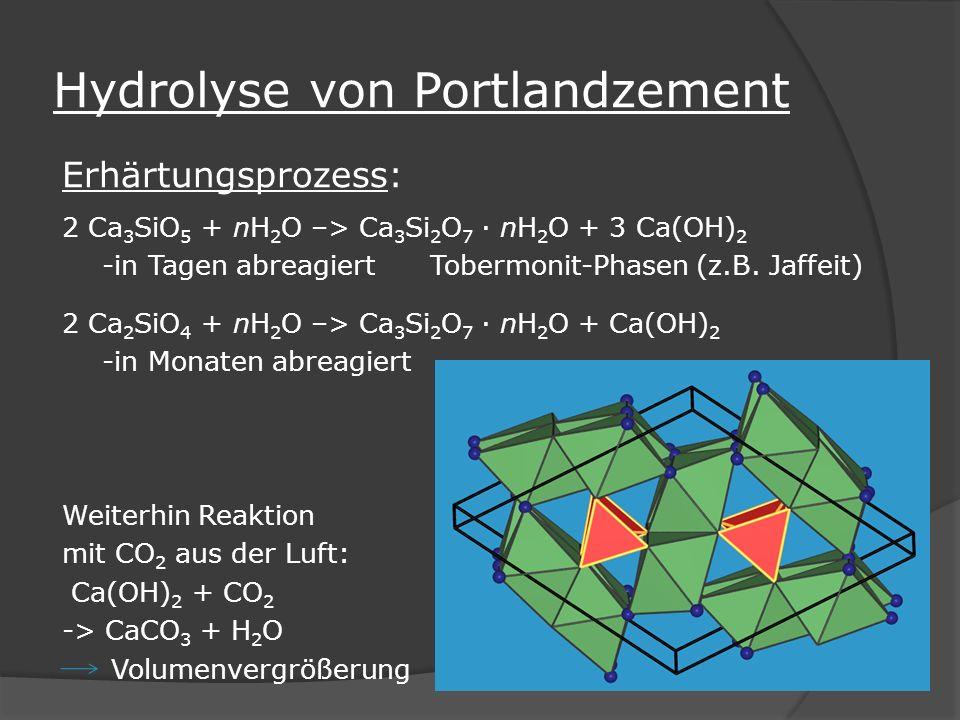 Hydrolyse von Portlandzement Erhärtungsprozess: 2 Ca 3 SiO 5 + nH 2 O –> Ca 3 Si 2 O 7 · nH 2 O + 3 Ca(OH) 2 -in Tagen abreagiert Tobermonit-Phasen (z