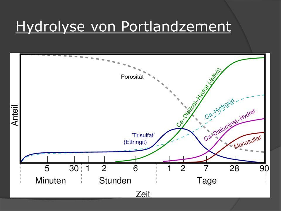 Hydrolyse von Portlandzement