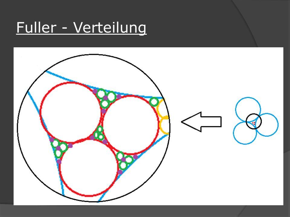 Fuller - Verteilung