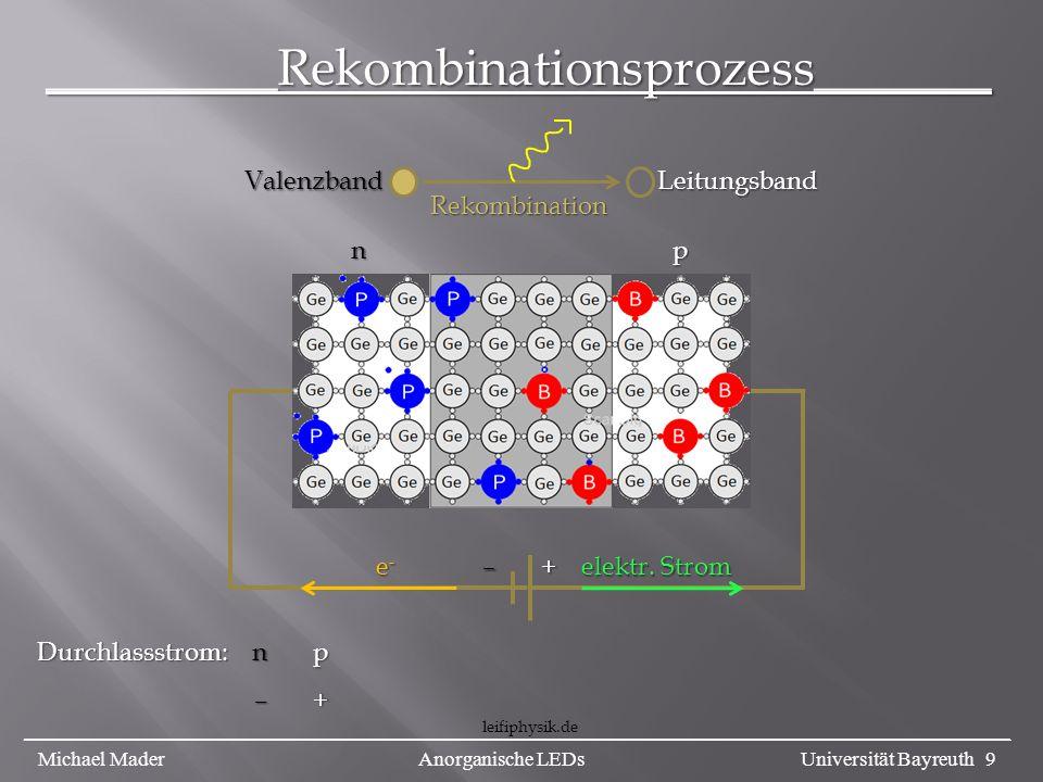 –+ – + np n p Durchlassstrom: n p – + – + Rekombination elektr. Strom e-e-e-e- _________Rekombinationsprozess_______ Valenzband Leitungsband leifiphys