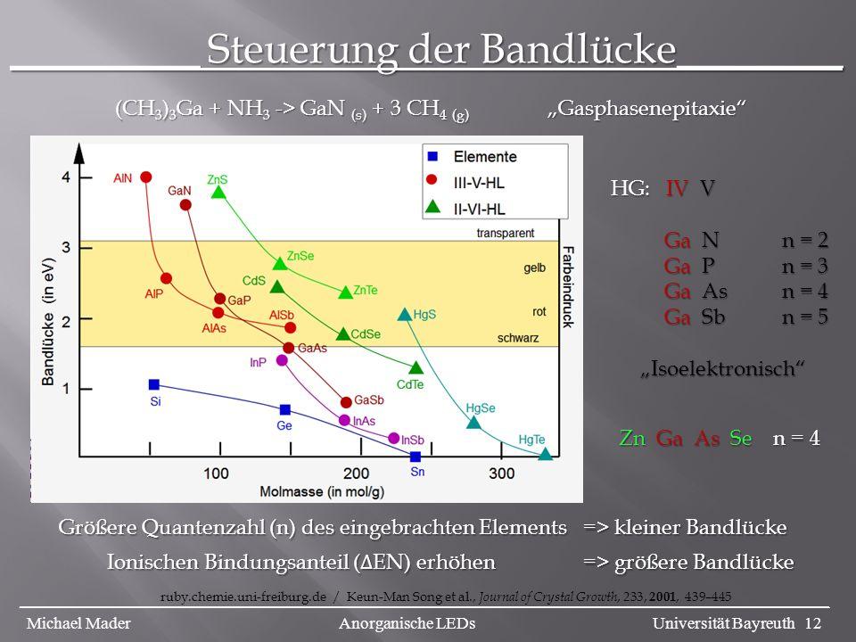 _________ Steuerung der Bandlücke________ ruby.chemie.uni-freiburg.de / Keun-Man Song et al., Journal of Crystal Growth, 233, 2001, 439–445 _________________________________________________________________________________________________ Michael Mader Anorganische LEDs Universität Bayreuth 12 HG: IV V Ga Nn = 2 Ga Nn = 2 Ga P n = 3 Ga P n = 3 Ga As n = 4 Ga As n = 4 Ga Sb n = 5 Ga Sb n = 5 Isoelektronisch Isoelektronisch Zn Ga As Se n = 4 (CH 3 ) 3 Ga + NH 3 -> GaN (s) + 3 CH 4 (g) Gasphasenepitaxie