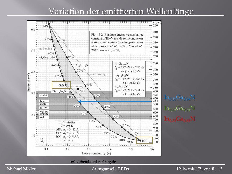 _________ Variation der emittierten Wellenlänge_______ ruby.chemie.uni-freiburg.de In 0,15 Ga 0,85 N In 0,25 Ga 0,75 N In 0,35 Ga 0,65 N _________________________________________________________________________________________________ Michael Mader Anorganische LEDs Universität Bayreuth 13