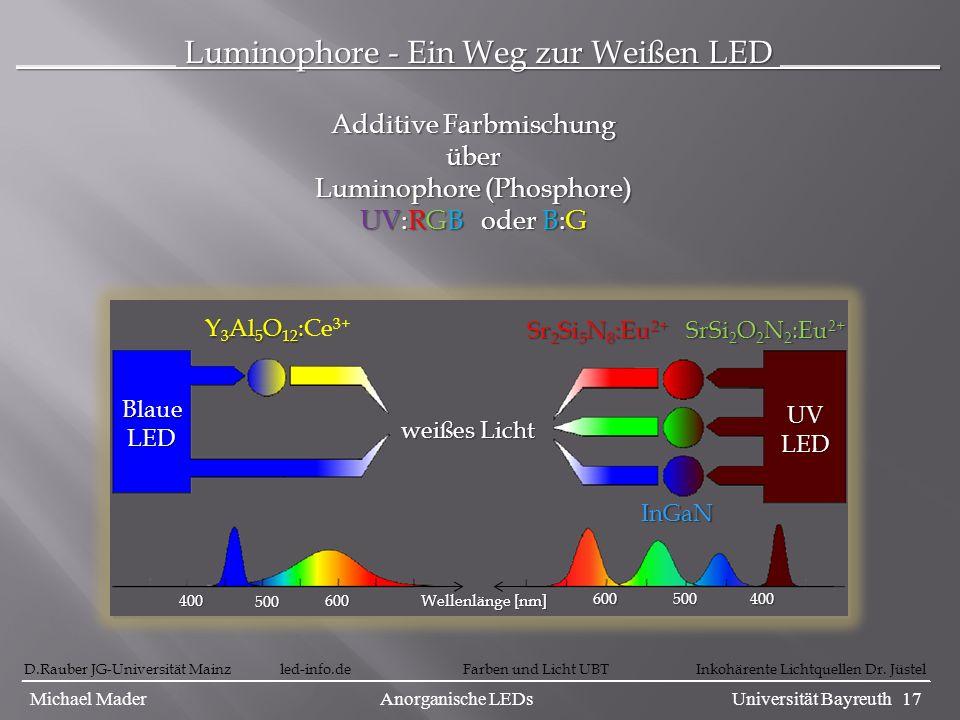 __________ Luminophore - Ein Weg zur Weißen LED __________ D.Rauber JG-Universität Mainz led-info.de Farben und Licht UBT Inkohärente Lichtquellen Dr.