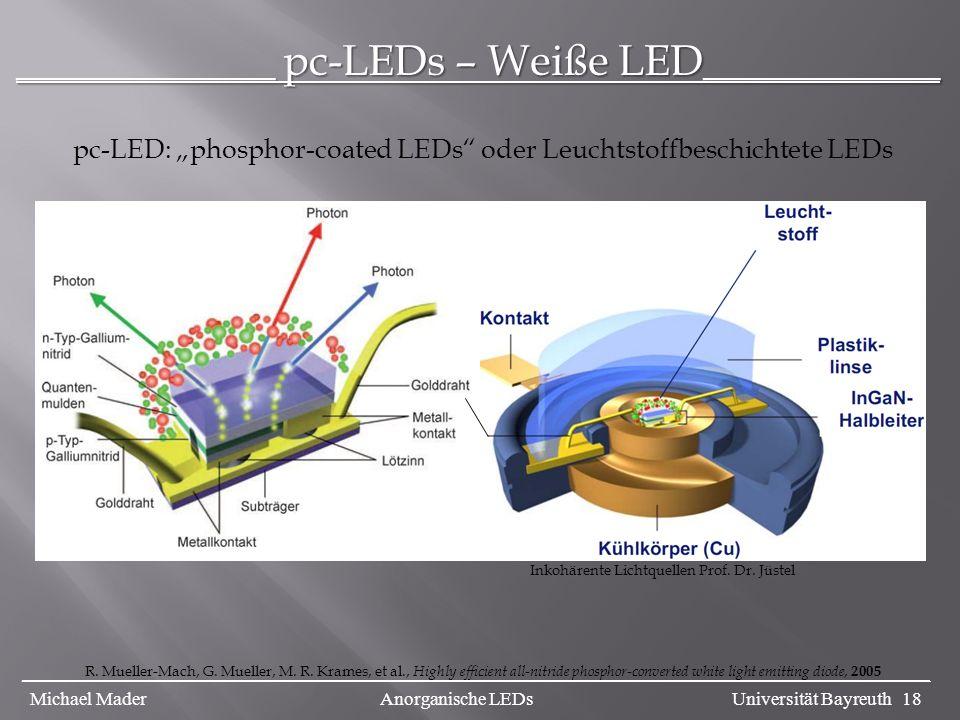 ____________ pc-LEDs – Weiße LED___________ Inkohärente Lichtquellen Prof. Dr. Jüstel pc-LED: phosphor-coated LEDs oder Leuchtstoffbeschichtete LEDs R