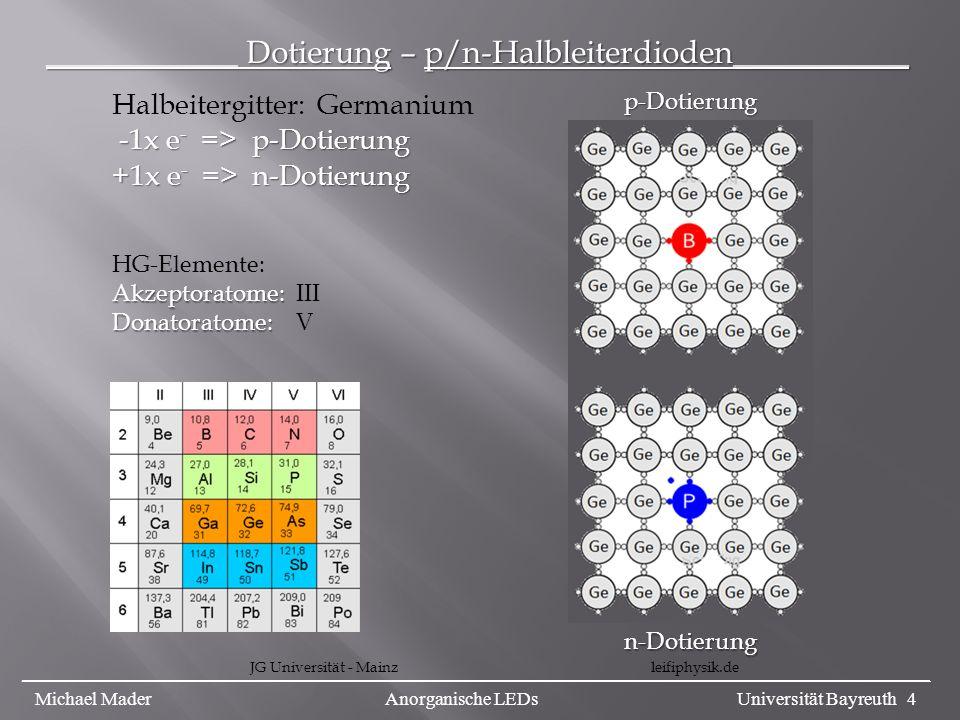 ____________ Dotierung – p/n-Halbleiterdioden___________ leifiphysik.de p-Dotierung n-Dotierung Halbeitergitter: Germanium -1x e - => p-Dotierung -1x e - => p-Dotierung +1x e - => n-Dotierung JG Universität - Mainz HG-Elemente: Akzeptoratome: Akzeptoratome: III Donatoratome: Donatoratome: V _________________________________________________________________________________________________ Michael Mader Anorganische LEDs Universität Bayreuth 4