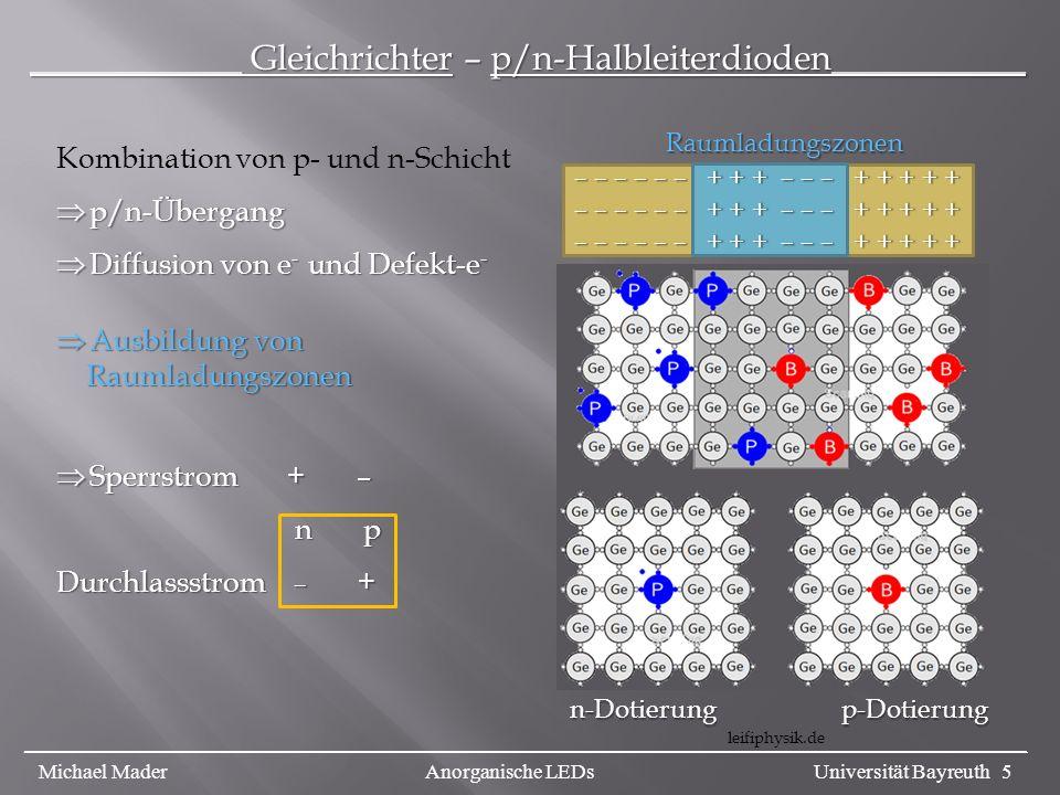 ____________ Gleichrichter – p/n-Halbleiterdioden___________ leifiphysik.de n-Dotierungp-Dotierung Kombination von p- und n-Schicht p/n-Übergang p/n-Übergang Diffusion von e - und Defekt-e - Diffusion von e - und Defekt-e - Ausbildung von Ausbildung von Raumladungszonen Raumladungszonen Sperrstrom + – Sperrstrom + – n p n p Durchlassstrom – + Raumladungszonen – – – – – – + + + – – – + + + + + _________________________________________________________________________________________________ Michael Mader Anorganische LEDs Universität Bayreuth 5