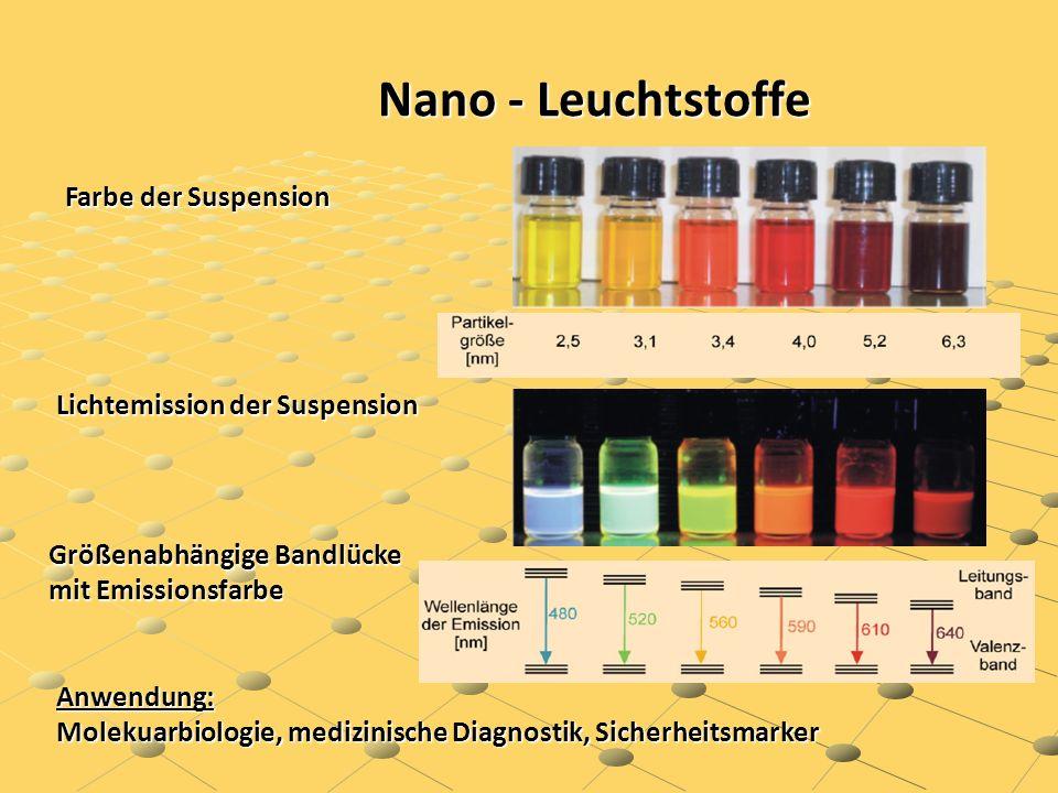 Nano - Leuchtstoffe Nano - Leuchtstoffe Farbe der Suspension Größenabhängige Bandlücke mit Emissionsfarbe Lichtemission der Suspension Anwendung: Mole
