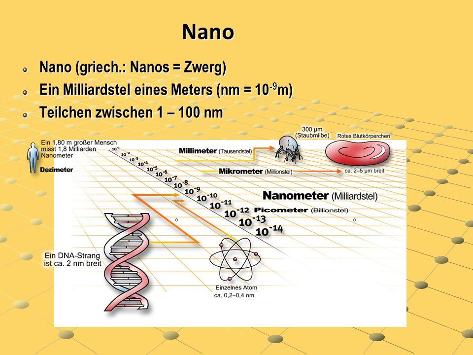 Nanomaterialien - Nanoobjekte Nanopartikel (in 3 Dimensionen nanoskalig) Nanoplättchen (in 1 Dimension nanoskalig ) Nanofasern (in 2 Dimensionen nanoskalig)