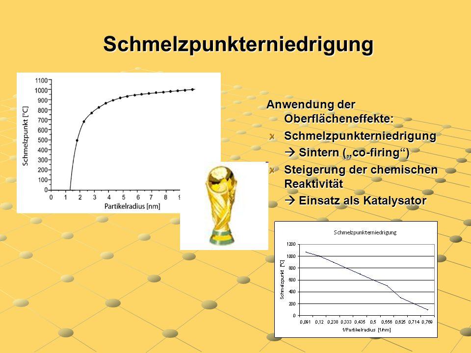Schmelzpunkterniedrigung Schmelzpunkterniedrigung Anwendung der Oberflächeneffekte: Schmelzpunkterniedrigung Sintern (co-firing) Sintern (co-firing) S