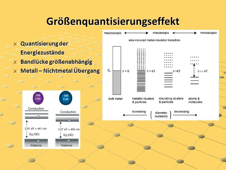 Nano - Leuchtstoffe Nano - Leuchtstoffe Farbe der Suspension Größenabhängige Bandlücke mit Emissionsfarbe Lichtemission der Suspension Anwendung: Molekuarbiologie, medizinische Diagnostik, Sicherheitsmarker