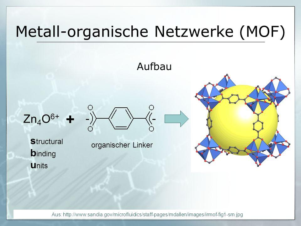 Metall-organische Netzwerke (MOF) Aufbau aus Knotenpunkten (SBU) und organischen Verbindungen (Linker) Bildung von meist dreidimensionalen Netzwerken => Porenbildung Porengröße im mikroporösen bis unteren mesoporösen Bereich hohes spezifisches Volumen einfache Synthese sehr stabil