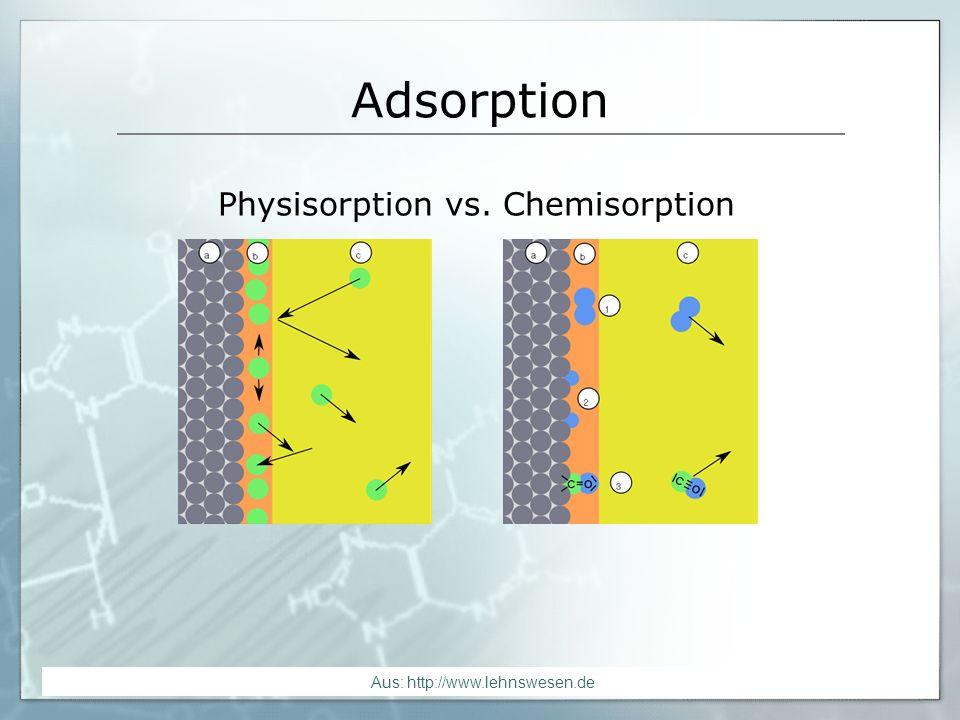 Aus: http://www.lehnswesen.de Adsorption Aus: http://www.chem.qmul.ac.uk/surfaces/scc/images/scat2_4c.gif
