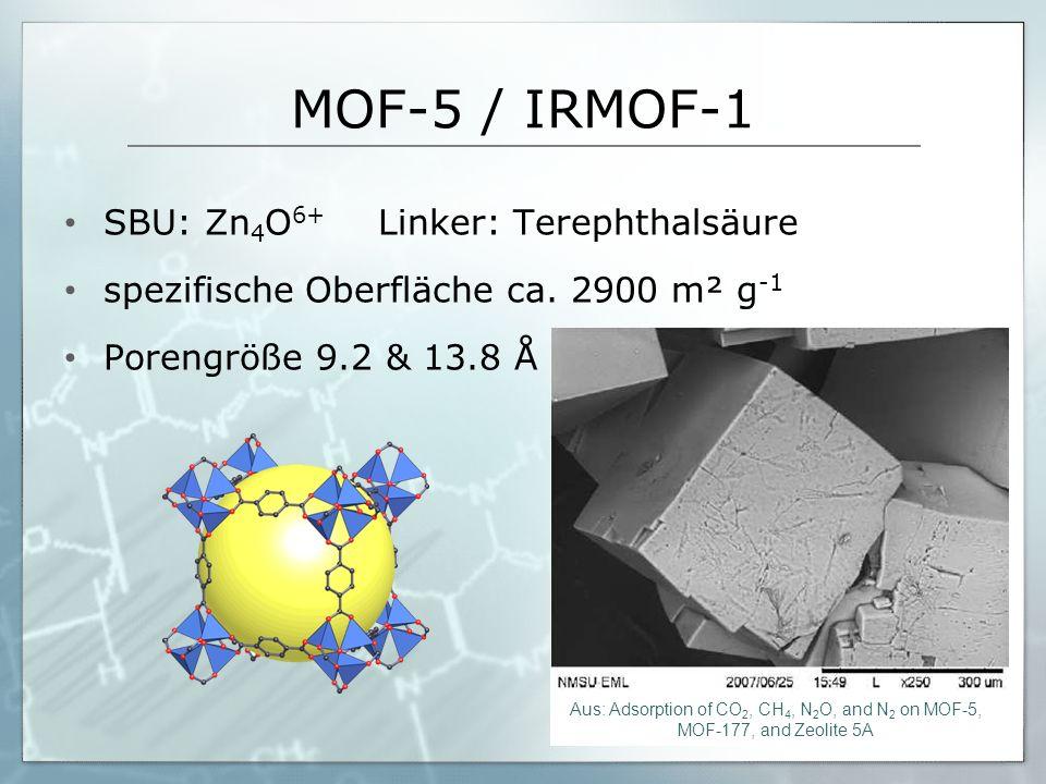 MOF-5 / IRMOF-1 SBU: Zn 4 O 6+ Linker: Terephthalsäure spezifische Oberfläche ca. 2900 m² g -1 Porengröße 9.2 & 13.8 Å Aus: Adsorption of CO 2, CH 4,