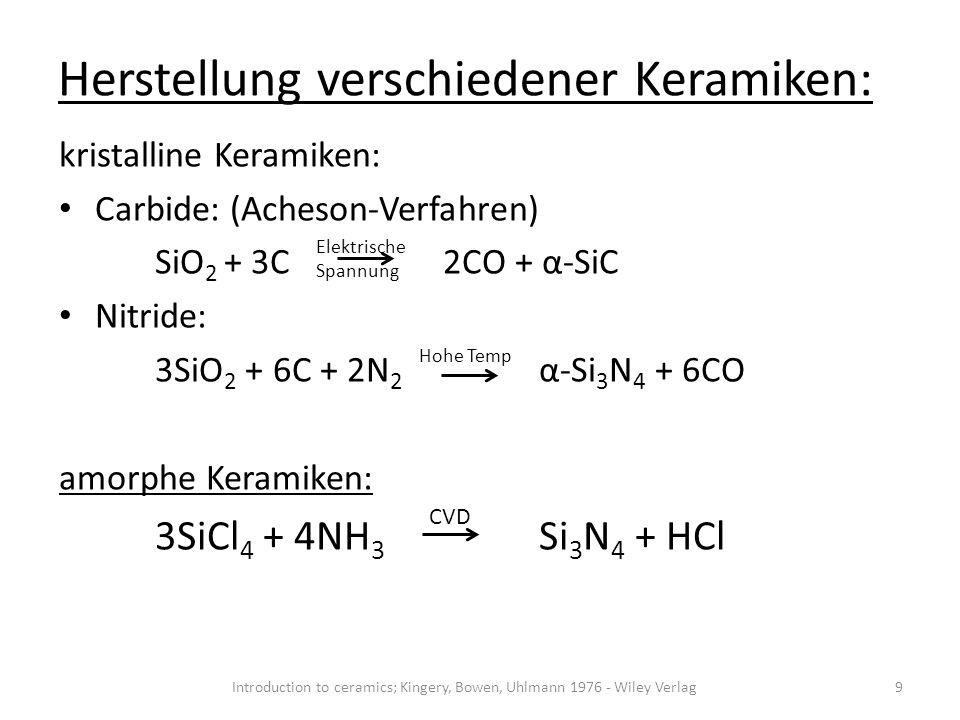 Synthesewege Synthese in Flüssigphase Sol-Gel Verfahren Hydro- und Solvothermale Synthese Templatunterstützte Synthese Feststoffsynthese Temperatur Druck 10 Synthesemethoden für keramische Materialien; Ralf Riedel, Aleksander Gurlo, Emanuel Ionescu; Chemie unserer zeit, 2010, 44, 208-227