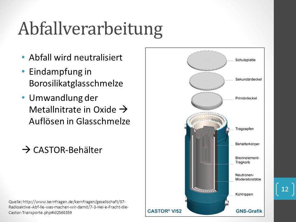 Abfallverarbeitung Abfall wird neutralisiert Eindampfung in Borosilikatglasschmelze Umwandlung der Metallnitrate in Oxide Auflösen in Glasschmelze CAS