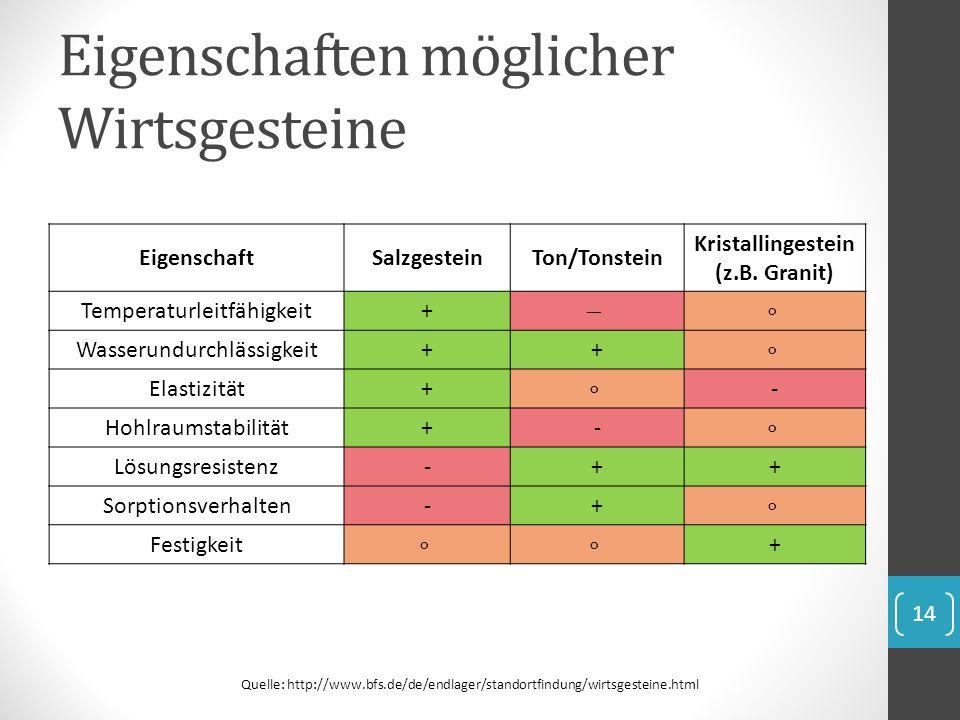 Eigenschaften möglicher Wirtsgesteine EigenschaftSalzgesteinTon/Tonstein Kristallingestein (z.B. Granit) Temperaturleitfähigkeit+ Wasserundurchlässigk