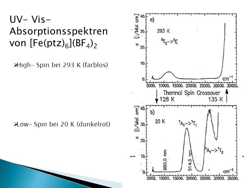 UV- Vis- Absorptionsspektren von [Fe(ptz) 6 ](BF 4 ) 2 High- Spin bei 293 K (farblos) Low- Spin bei 20 K (dunkelrot)