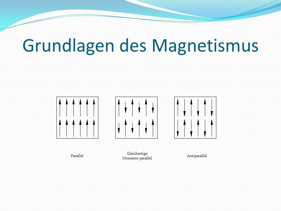 Grundlagen des Magnetismus Parallel Gleichartige Momente parallel Antiparallel