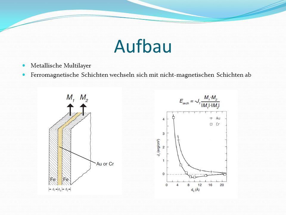 Aufbau Metallische Multilayer Ferromagnetische Schichten wechseln sich mit nicht-magnetischen Schichten ab