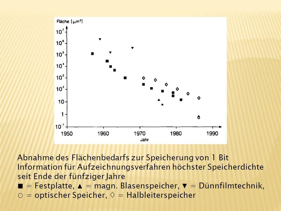 Abnahme des Flächenbedarfs zur Speicherung von 1 Bit Information für Aufzeichnungsverfahren höchster Speicherdichte seit Ende der fünfziger Jahre = Fe