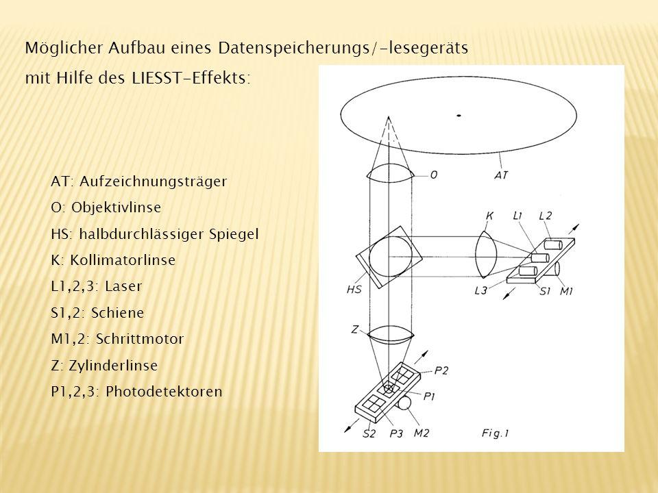Möglicher Aufbau eines Datenspeicherungs/-lesegeräts mit Hilfe des LIESST-Effekts: AT: Aufzeichnungsträger O: Objektivlinse HS: halbdurchlässiger Spie