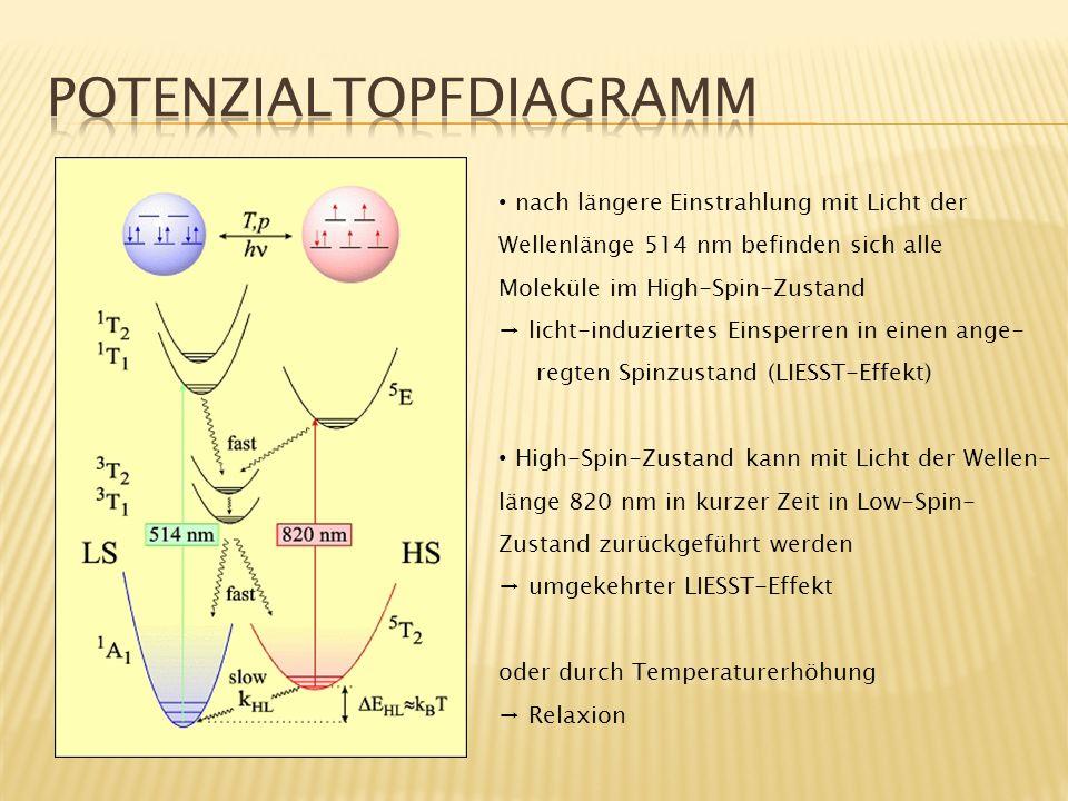 Möglicher Aufbau eines Datenspeicherungs/-lesegeräts mit Hilfe des LIESST-Effekts: AT: Aufzeichnungsträger O: Objektivlinse HS: halbdurchlässiger Spiegel K: Kollimatorlinse L1,2,3: Laser S1,2: Schiene M1,2: Schrittmotor Z: Zylinderlinse P1,2,3: Photodetektoren