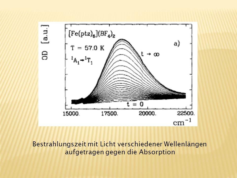 Bestrahlungszeit mit Licht verschiedener Wellenlängen aufgetragen gegen die Absorption