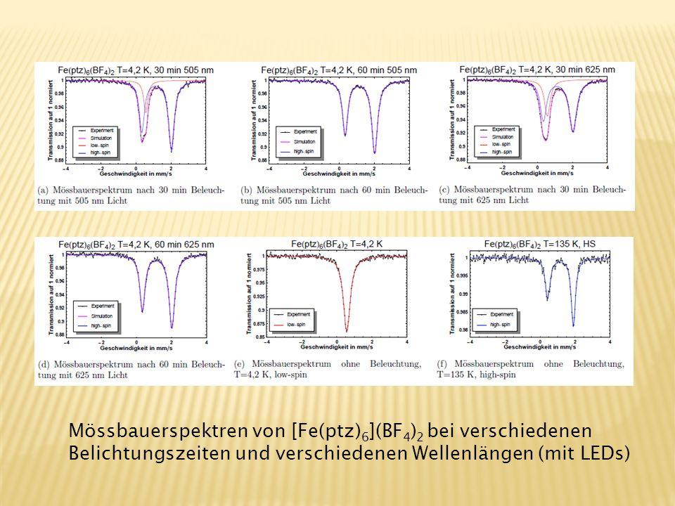 Einkristall im High-Spin-Zustand Einkristall im Low-Spin-Zustand Einkristall im Low-Spin-Zustand bei 10 K nach Be- strahlung mit grünem Licht UV-vis-Spektrum des Komplex (HS-Zustand oben, LS-Z.