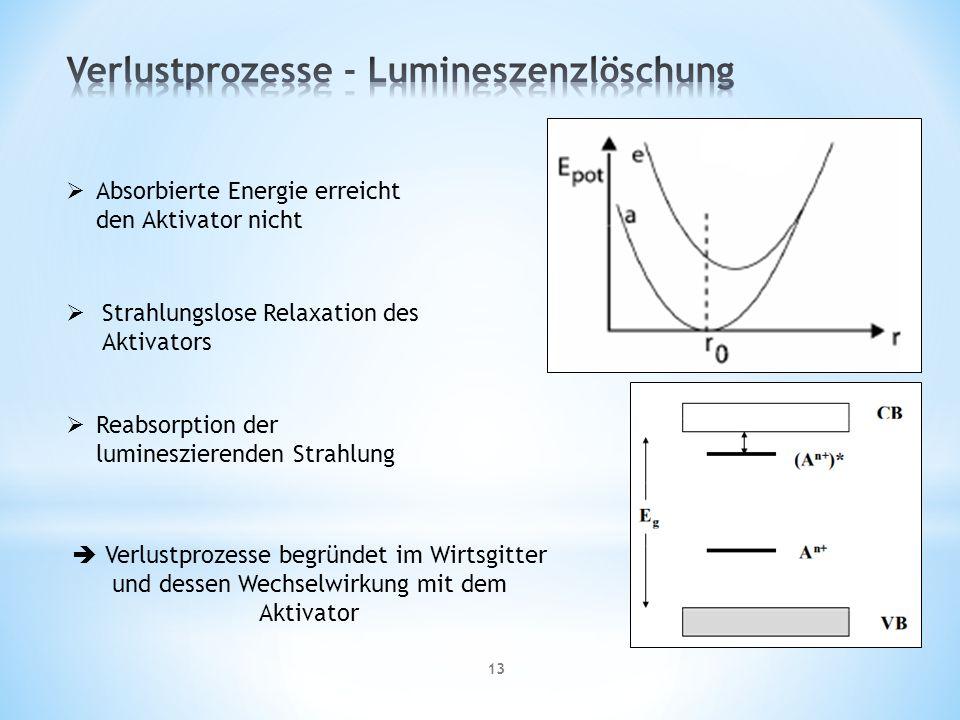 13 Absorbierte Energie erreicht den Aktivator nicht Strahlungslose Relaxation des Aktivators Reabsorption der lumineszierenden Strahlung Verlustprozesse begründet im Wirtsgitter und dessen Wechselwirkung mit dem Aktivator