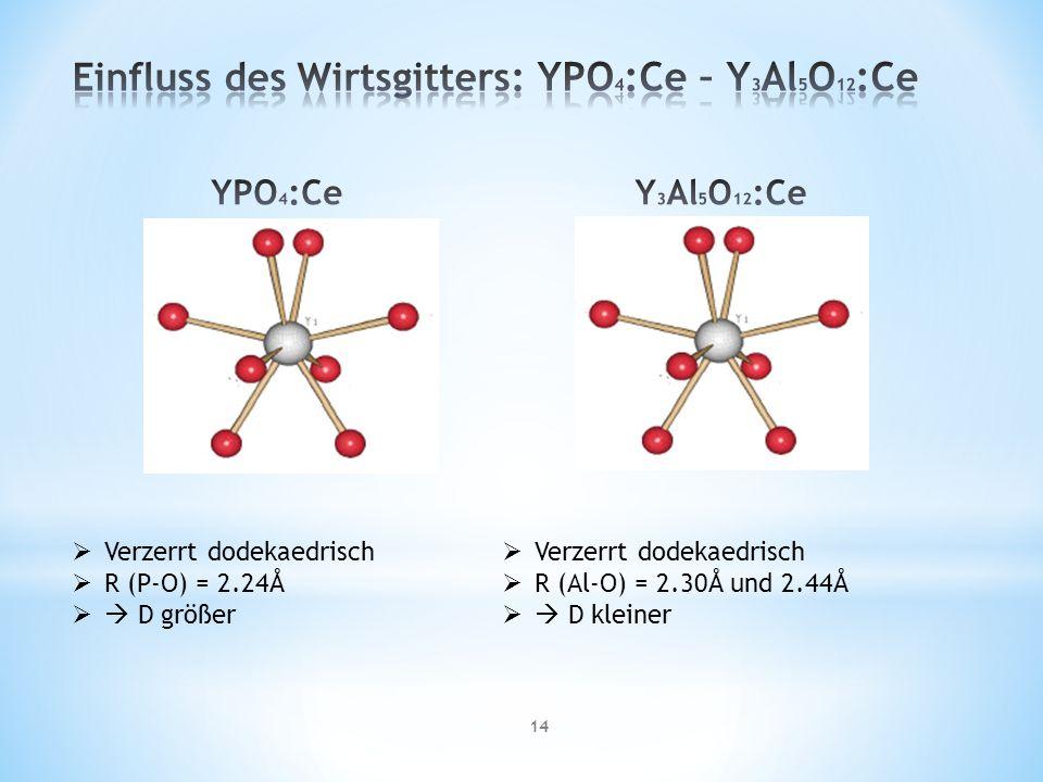 14 Verzerrt dodekaedrisch R (P-O) = 2.24Å D größer Verzerrt dodekaedrisch R (Al-O) = 2.30Å und 2.44Å D kleiner