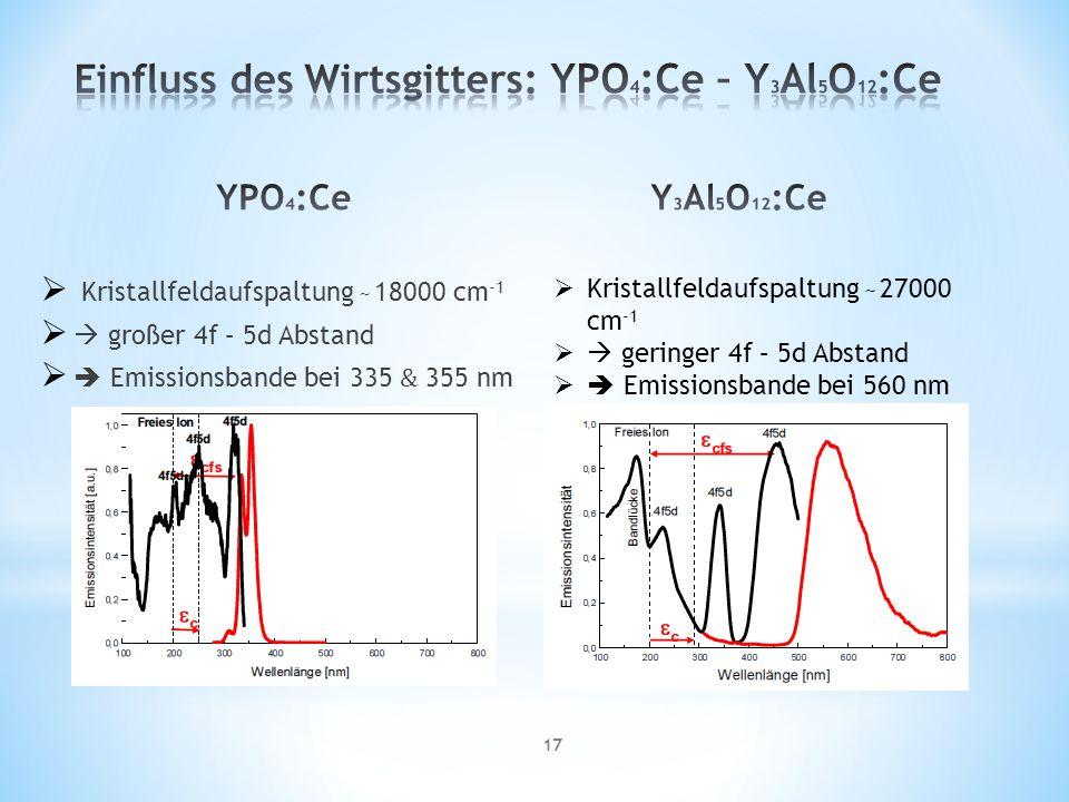 17 Kristallfeldaufspaltung ̴ 18000 cm -1 großer 4f – 5d Abstand Emissionsbande bei 335 & 355 nm Kristallfeldaufspaltung ̴ 27000 cm -1 geringer 4f – 5d Abstand Emissionsbande bei 560 nm