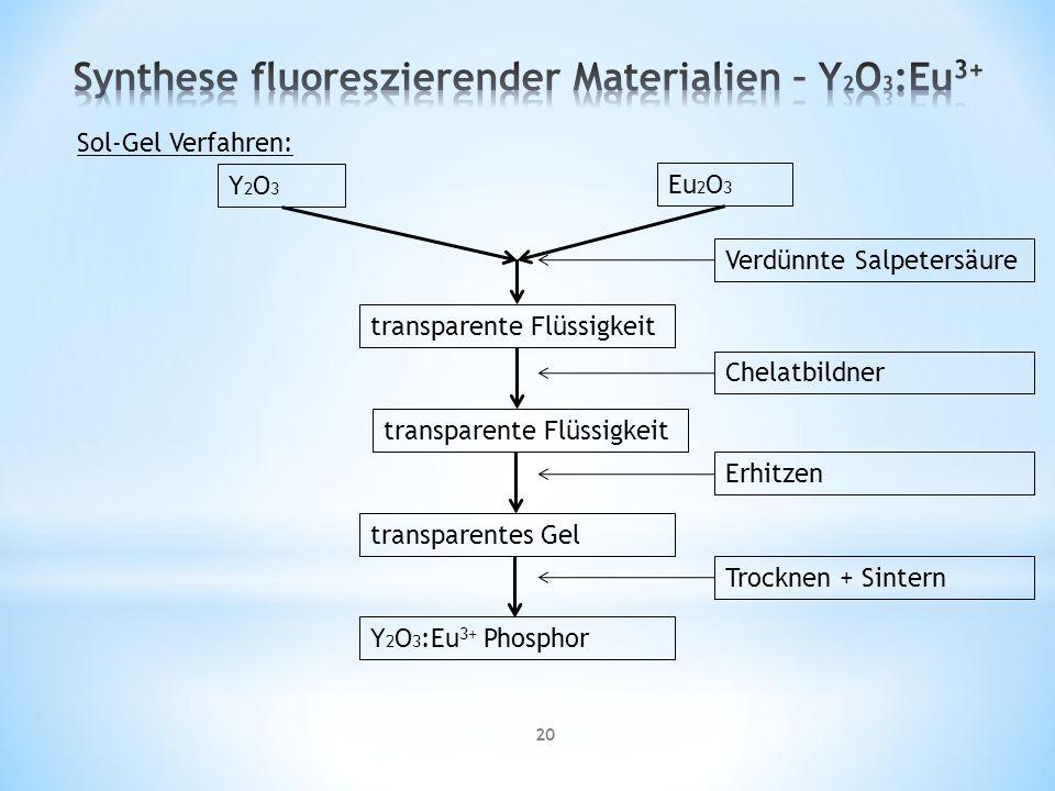 20 Sol-Gel Verfahren: Y2O3Y2O3 Eu 2 O 3 Verdünnte Salpetersäure transparente Flüssigkeit Chelatbildner Erhitzen transparente Flüssigkeit transparentes Gel Trocknen + Sintern Y 2 O 3 :Eu 3+ Phosphor