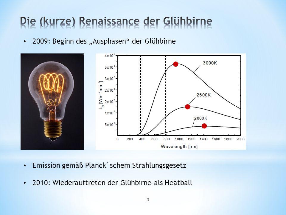 3 2009: Beginn des Ausphasen der Glühbirne Emission gemäß Planck`schem Strahlungsgesetz 2010: Wiederauftreten der Glühbirne als Heatball