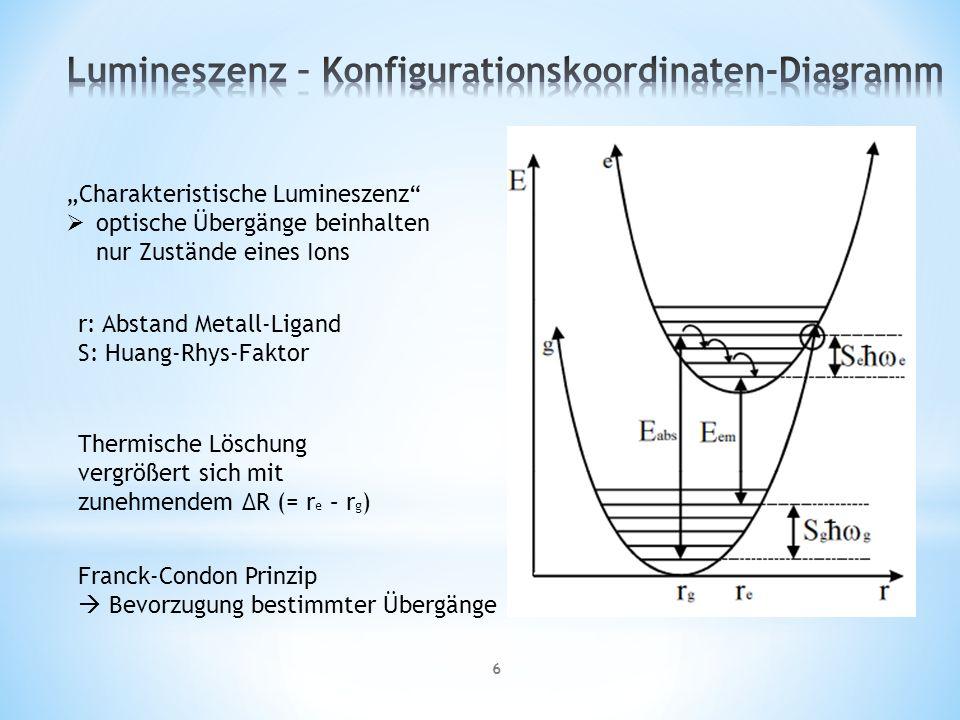 6 r: Abstand Metall-Ligand S: Huang-Rhys-Faktor Charakteristische Lumineszenz optische Übergänge beinhalten nur Zustände eines Ions Thermische Löschung vergrößert sich mit zunehmendem ΔR (= r e – r g ) Franck-Condon Prinzip Bevorzugung bestimmter Übergänge