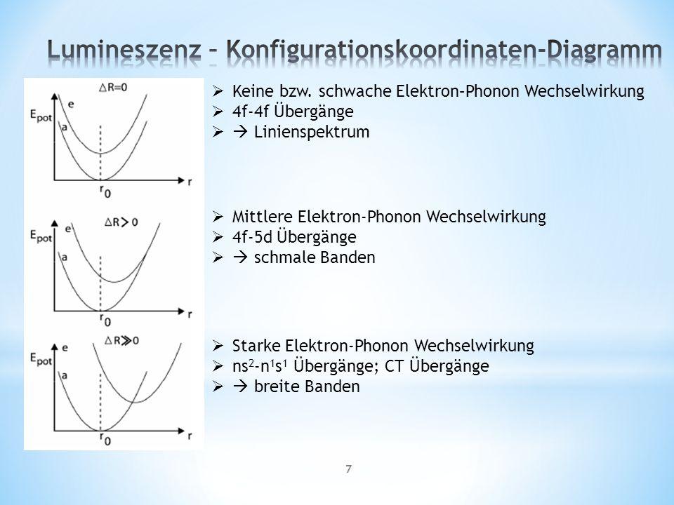 18 hervorragende fluoreszierende Eigenschaften Konventionelle Methode: Festkörperreaktion der gemahlenen Oxide bei hohen Temperaturen heutiger Standard: Verbrennungssynthese, Hydrothermaler Prozess, Synthese unter Mikrowellenbestrahlung