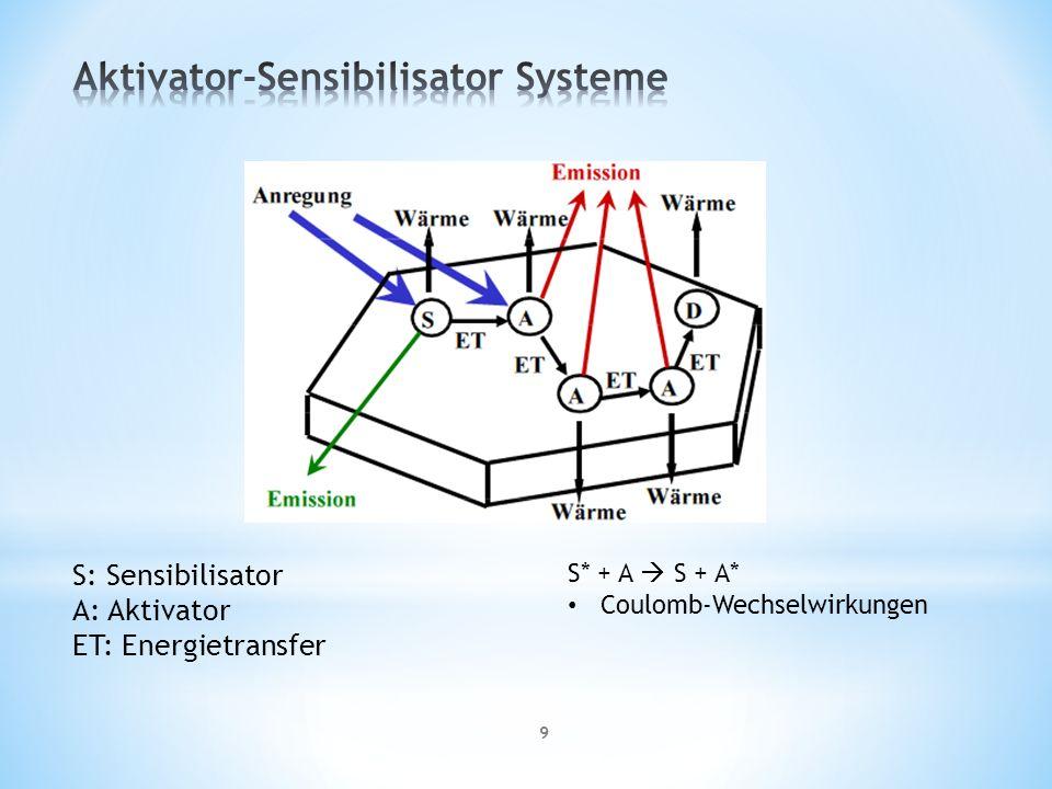 9 S: Sensibilisator A: Aktivator ET: Energietransfer S* + A S + A* Coulomb-Wechselwirkungen
