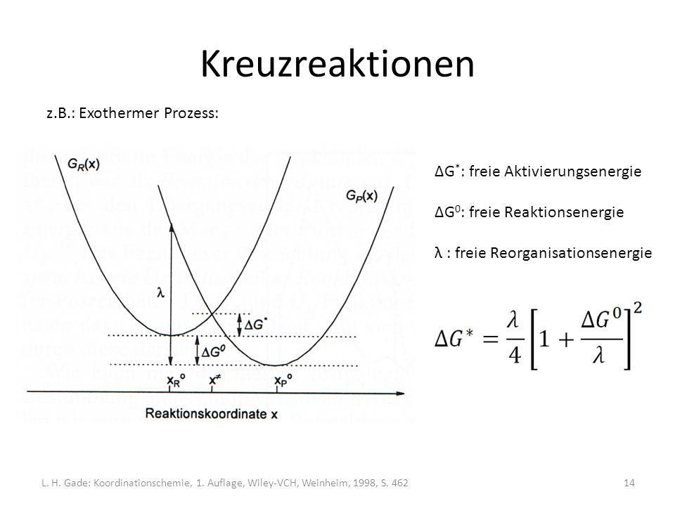 Kreuzreaktionen z.B.: Exothermer Prozess: ΔG * : freie Aktivierungsenergie ΔG 0 : freie Reaktionsenergie λ : freie Reorganisationsenergie L.