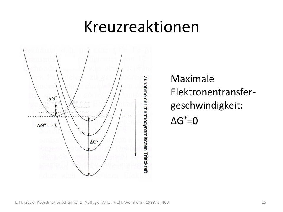 Kreuzreaktionen Maximale Elektronentransfer- geschwindigkeit: ΔG * =0 L.
