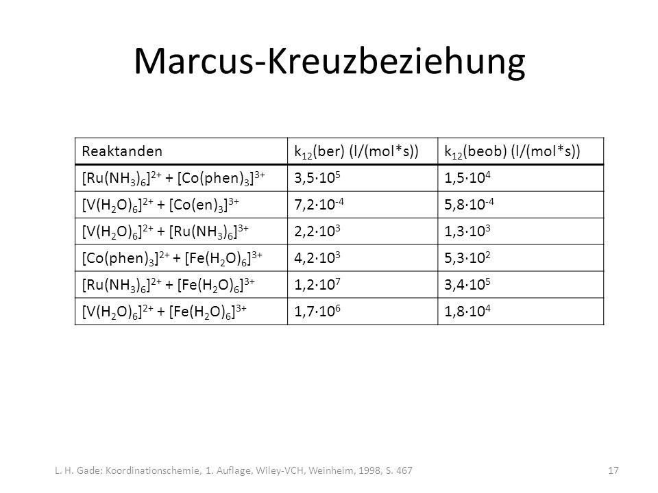 Marcus-Kreuzbeziehung Reaktandenk 12 (ber) (l/(mol*s))k 12 (beob) (l/(mol*s)) [Ru(NH 3 ) 6 ] 2+ + [Co(phen) 3 ] 3+ 3,5·10 5 1,5·10 4 [V(H 2 O) 6 ] 2+ + [Co(en) 3 ] 3+ 7,2·10 -4 5,8·10 -4 [V(H 2 O) 6 ] 2+ + [Ru(NH 3 ) 6 ] 3+ 2,2·10 3 1,3·10 3 [Co(phen) 3 ] 2+ + [Fe(H 2 O) 6 ] 3+ 4,2·10 3 5,3·10 2 [Ru(NH 3 ) 6 ] 2+ + [Fe(H 2 O) 6 ] 3+ 1,2·10 7 3,4·10 5 [V(H 2 O) 6 ] 2+ + [Fe(H 2 O) 6 ] 3+ 1,7·10 6 1,8·10 4 L.