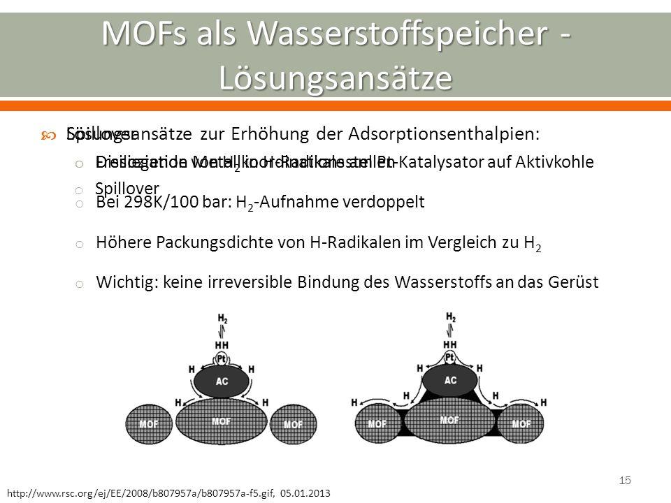 Lösungsansätze zur Erhöhung der Adsorptionsenthalpien: o Freiliegende Metallkoordinationsstellen o Spillover Spillover o Dissoziation von H 2 in H-Rad