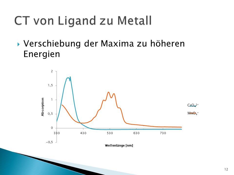 Verschiebung der Maxima zu höheren Energien 12