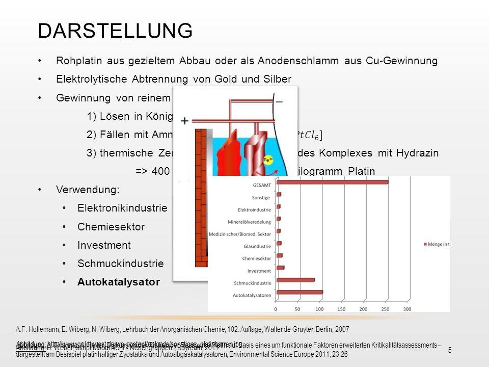DARSTELLUNG 5 A.F. Hollemann, E. Wiberg, N. Wiberg, Lehrbuch der Anorganischen Chemie, 102. Auflage, Walter de Gruyter, Berlin, 2007 Abbildung: B. Web